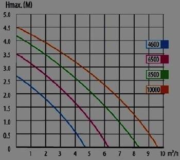 courbe-debit-hauteur-pompe-aquaponie